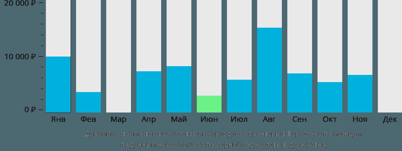 Динамика стоимости авиабилетов из Херес-де-ла-Фронтеры в Барселону по месяцам