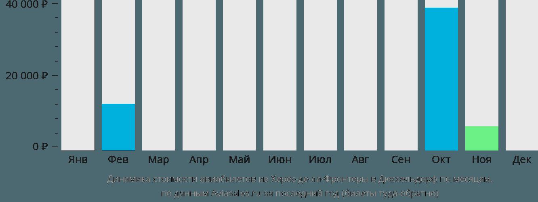 Динамика стоимости авиабилетов из Херес-де-ла-Фронтеры в Дюссельдорф по месяцам