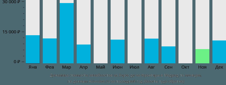Динамика стоимости авиабилетов из Херес-де-ла-Фронтеры в Мадрид по месяцам