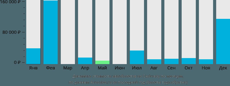 Динамика стоимости авиабилетов из Сюйчжоу по месяцам
