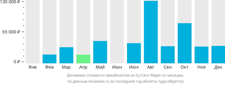 Динамика стоимости авиабилетов из Су-Сент-Мари по месяцам