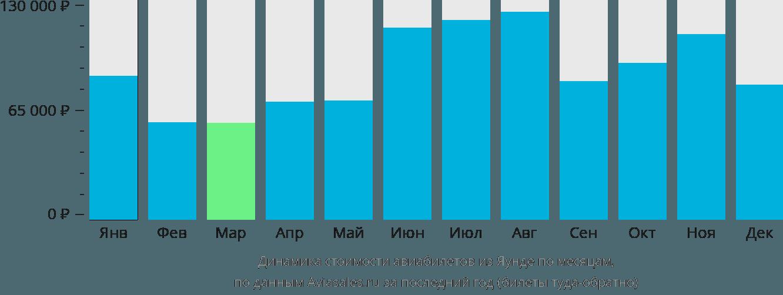 Динамика стоимости авиабилетов из Яунде по месяцам
