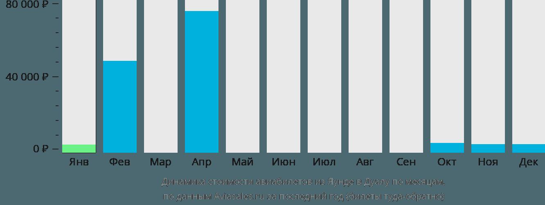Динамика стоимости авиабилетов из Яунде в Дуалу по месяцам