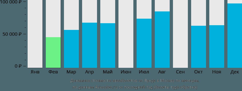 Динамика стоимости авиабилетов из Яунде в Москву по месяцам