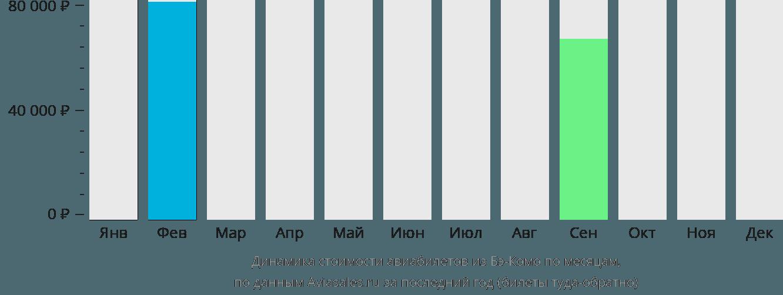 Динамика стоимости авиабилетов из Бэ-Комо по месяцам