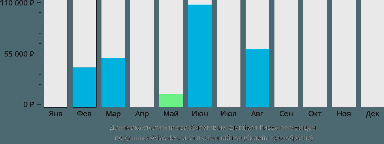 Динамика стоимости авиабилетов из Кэмпбелл-Ривера по месяцам