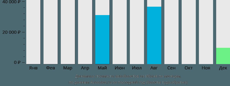 Динамика стоимости авиабилетов из Ибиня по месяцам