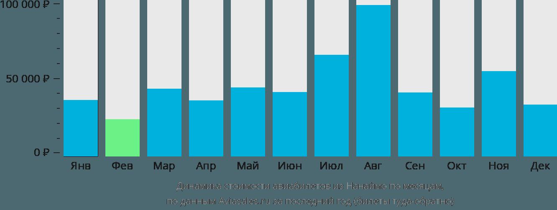 Динамика стоимости авиабилетов из Нанаймо по месяцам