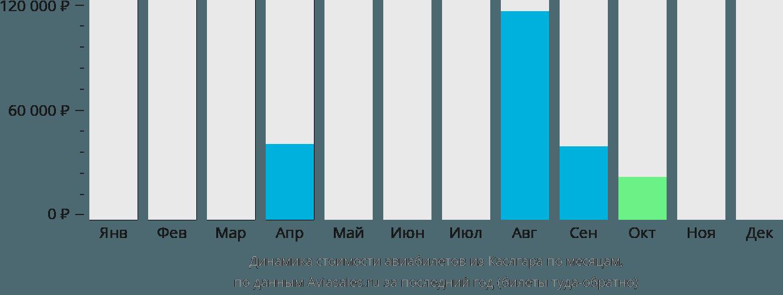 Динамика стоимости авиабилетов из Каслгара по месяцам