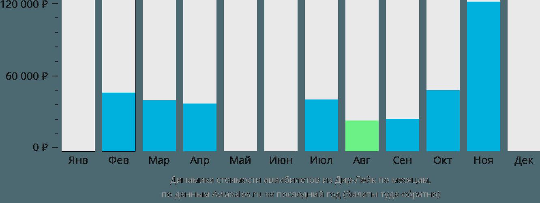 Динамика стоимости авиабилетов из Дир Лейка по месяцам