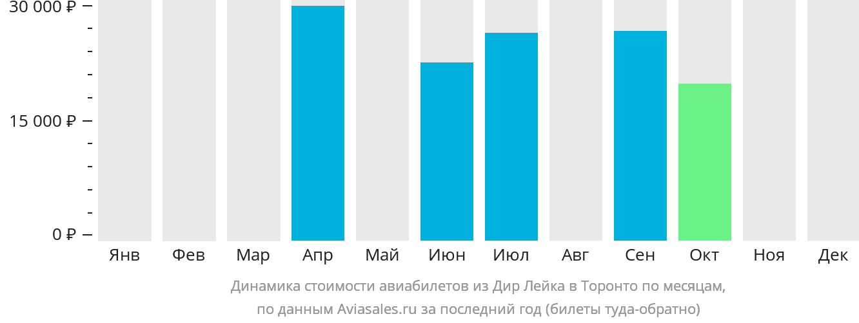 Динамика стоимости авиабилетов из Дир Лейка в Торонто по месяцам
