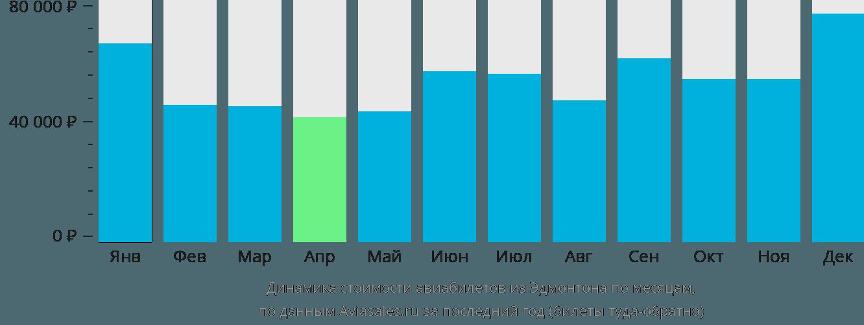Динамика стоимости авиабилетов из Эдмонтона по месяцам