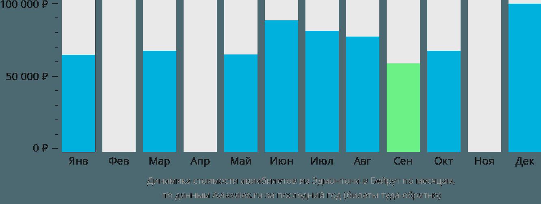 Динамика стоимости авиабилетов из Эдмонтона в Бейрут по месяцам