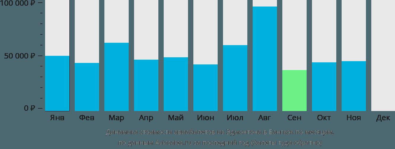 Динамика стоимости авиабилетов из Эдмонтона в Бангкок по месяцам