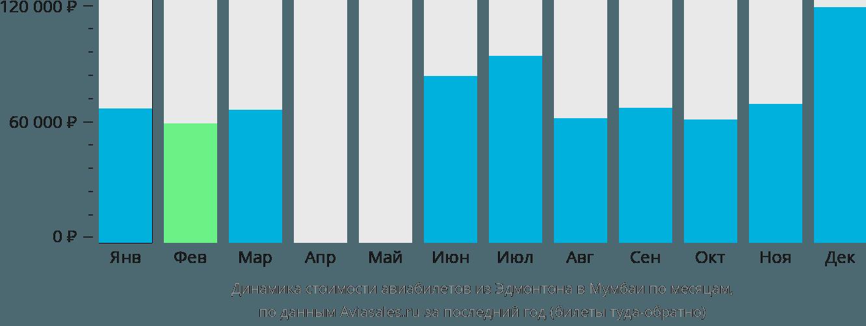 Динамика стоимости авиабилетов из Эдмонтона в Мумбаи по месяцам