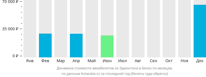Динамика стоимости авиабилетов из Эдмонтона в Белиз по месяцам