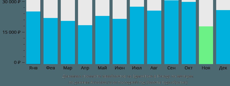 Динамика стоимости авиабилетов из Эдмонтона в Канаду по месяцам
