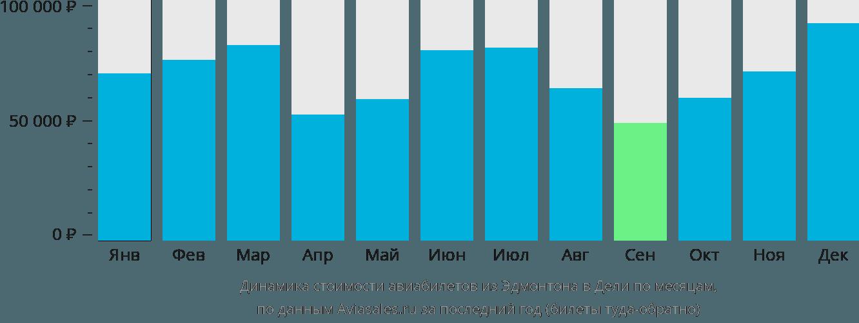 Динамика стоимости авиабилетов из Эдмонтона в Дели по месяцам