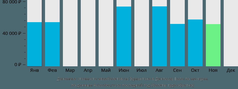 Динамика стоимости авиабилетов из Эдмонтона в Денпасар Бали по месяцам