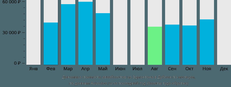 Динамика стоимости авиабилетов из Эдмонтона в Дублин по месяцам