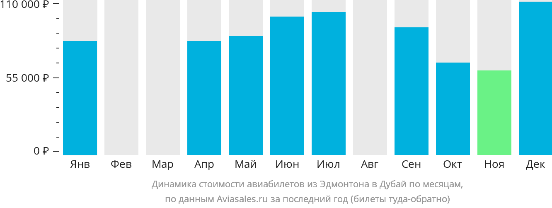 Динамика стоимости авиабилетов из Эдмонтона в Дубай по месяцам