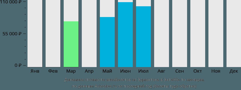 Динамика стоимости авиабилетов из Эдмонтона в Энтеббе по месяцам