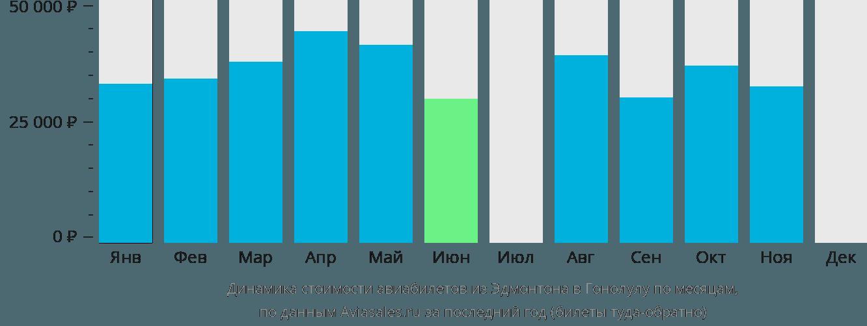 Динамика стоимости авиабилетов из Эдмонтона в Гонолулу по месяцам