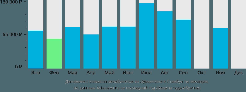 Динамика стоимости авиабилетов из Эдмонтона в Стамбул по месяцам