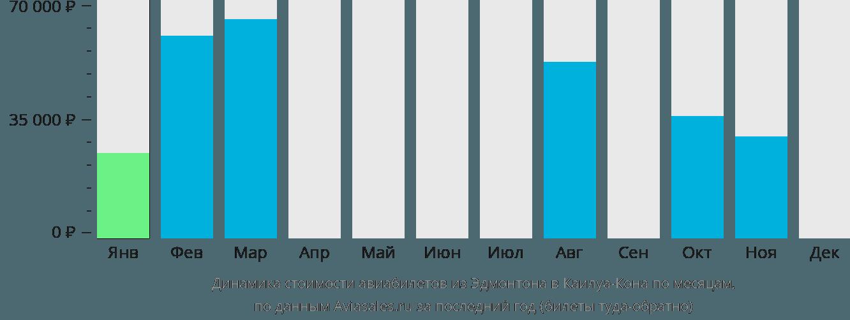 Динамика стоимости авиабилетов из Эдмонтона в Каилуа-Кона по месяцам
