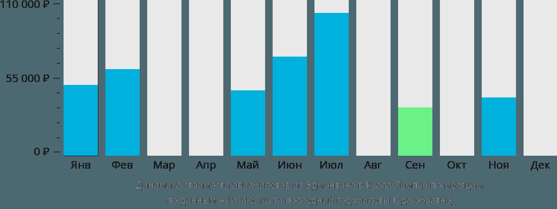 Динамика стоимости авиабилетов из Эдмонтона в Куала-Лумпур по месяцам