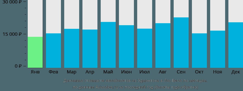 Динамика стоимости авиабилетов из Эдмонтона в Лас-Вегас по месяцам