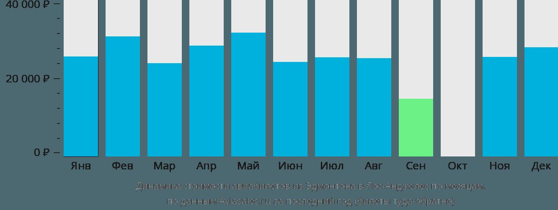 Динамика стоимости авиабилетов из Эдмонтона в Лос-Анджелес по месяцам
