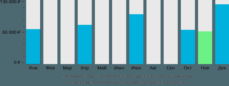 Динамика стоимости авиабилетов из Эдмонтона в Лахор по месяцам