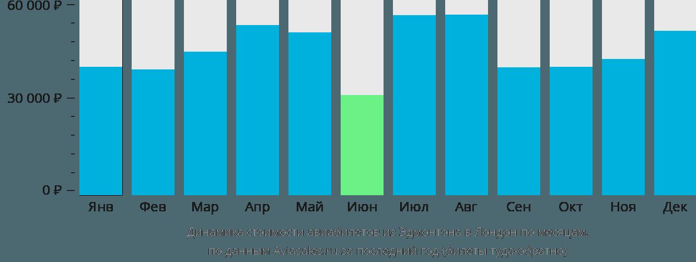 Динамика стоимости авиабилетов из Эдмонтона в Лондон по месяцам