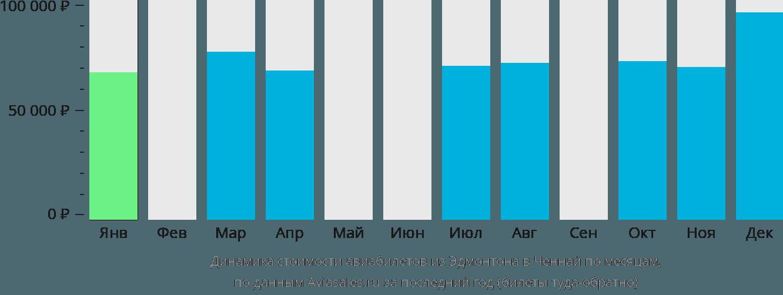 Динамика стоимости авиабилетов из Эдмонтона в Ченнай по месяцам