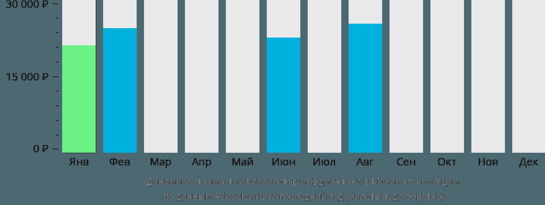 Динамика стоимости авиабилетов из Эдмонтона в Мехико по месяцам