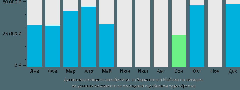 Динамика стоимости авиабилетов из Эдмонтона в Майами по месяцам
