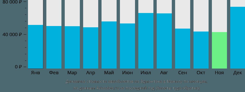Динамика стоимости авиабилетов из Эдмонтона в Манилу по месяцам