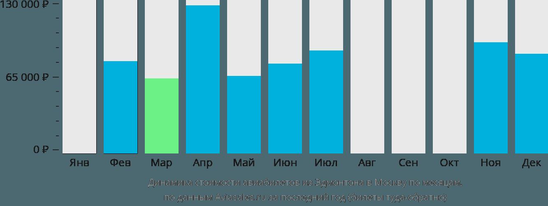 Динамика стоимости авиабилетов из Эдмонтона в Москву по месяцам