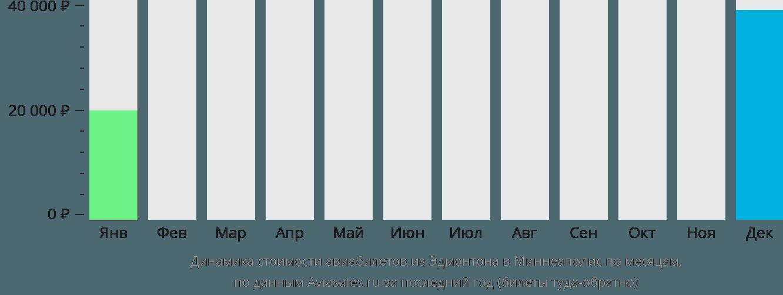 Динамика стоимости авиабилетов из Эдмонтона в Миннеаполис по месяцам