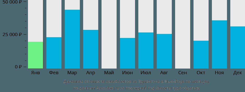 Динамика стоимости авиабилетов из Эдмонтона в Нью-Йорк по месяцам