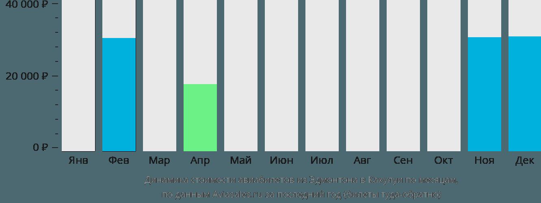 Динамика стоимости авиабилетов из Эдмонтона в Кахулуи по месяцам