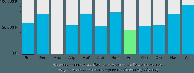 Динамика стоимости авиабилетов из Эдмонтона в Париж по месяцам