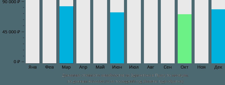 Динамика стоимости авиабилетов из Эдмонтона в Прагу по месяцам