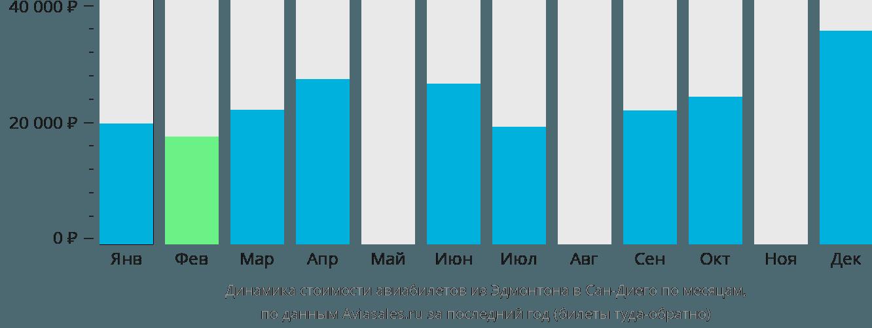 Динамика стоимости авиабилетов из Эдмонтона в Сан-Диего по месяцам