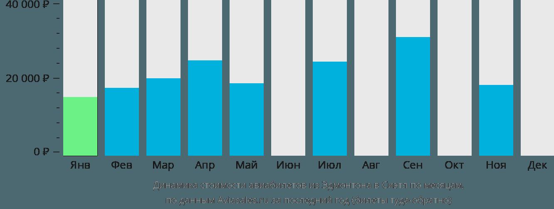 Динамика стоимости авиабилетов из Эдмонтона в Сиэтл по месяцам