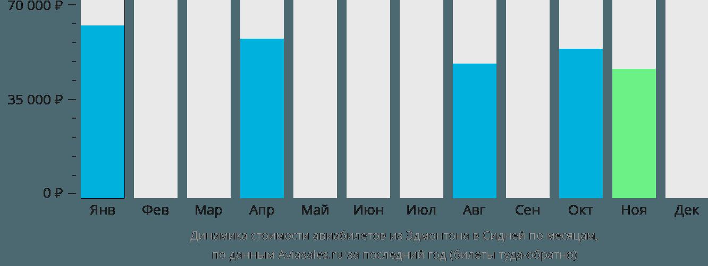 Динамика стоимости авиабилетов из Эдмонтона в Сидней по месяцам