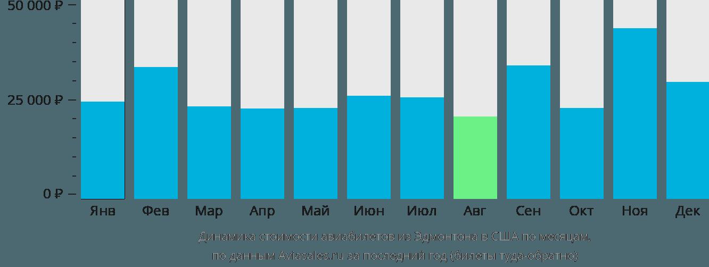 Динамика стоимости авиабилетов из Эдмонтона в США по месяцам