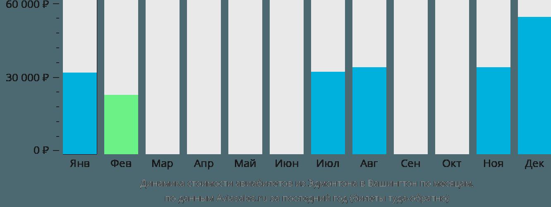 Динамика стоимости авиабилетов из Эдмонтона в Вашингтон по месяцам