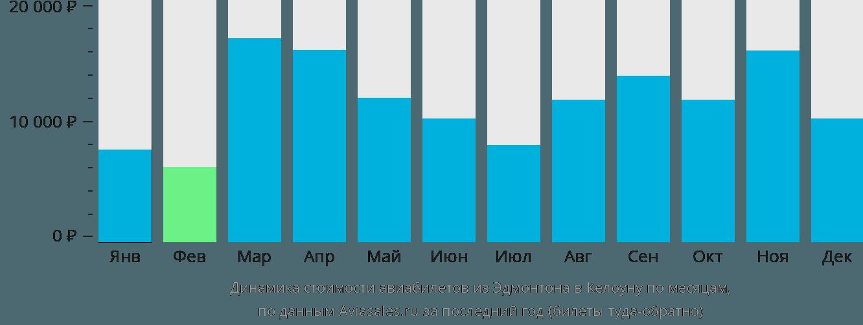 Динамика стоимости авиабилетов из Эдмонтона в Келоуну по месяцам